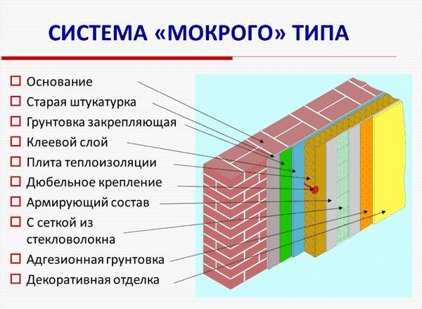 фото системы фасада
