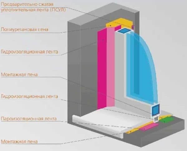 Структура утепления окна