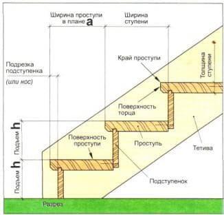 Чтруктура лестницы