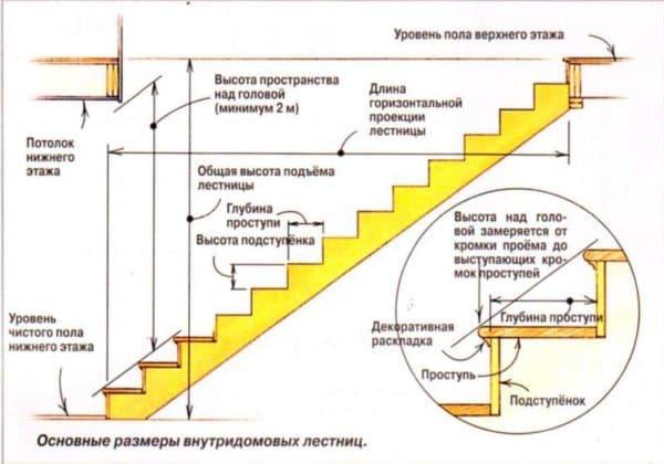 Основные элементы