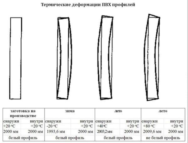 Деформации ПВХ