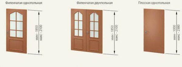 высота дверной коробки межкомнатных дверей