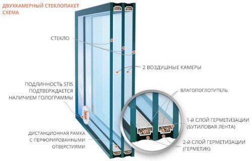 толщина двухкамерного стеклопакета