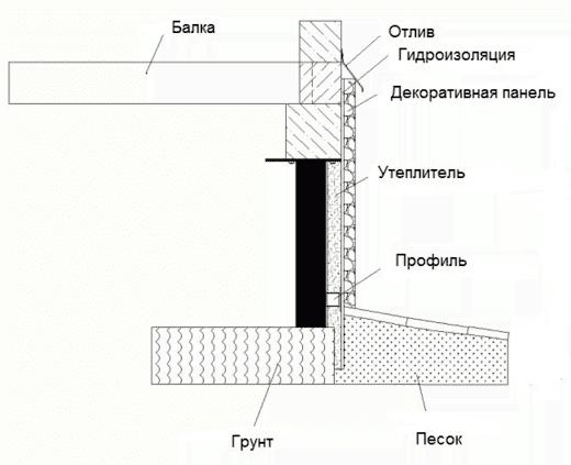 утепление винтового фундамента пеноплексом