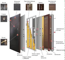 состав металлической двери