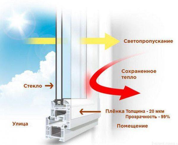 энергосберегающая пленка для окон Ultra Solar Block