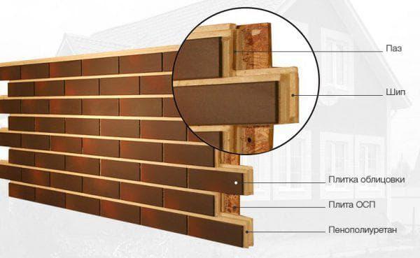 фасадные панели для наружной отделки дома Фрайд