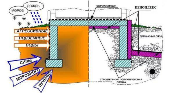 утепление столбчатого фундамента пеноплексом снаружи