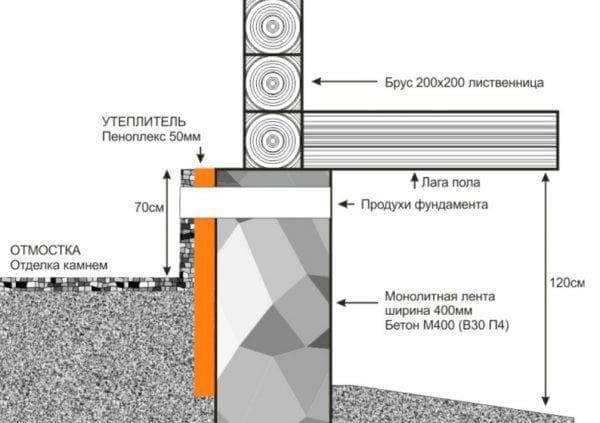 утепление свайного фундамента пеноплексом снаружи