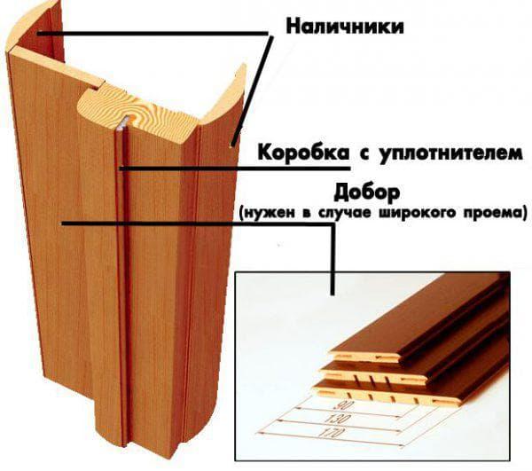 телескопический добор на межкомнатные двери из дерева