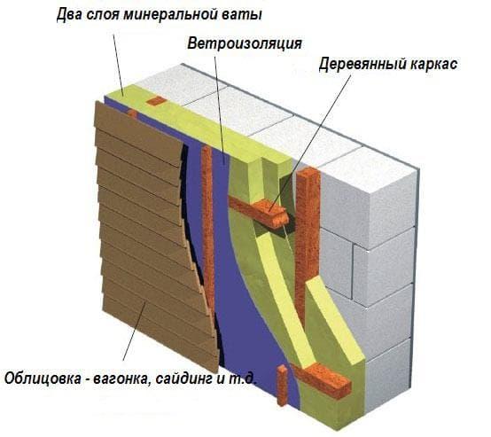 отделка вентилируемым фасадом дома из газобетонных блоков
