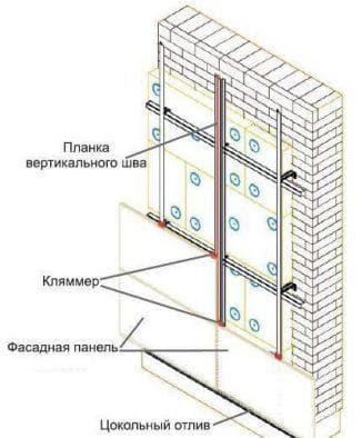 монтаж панелей из поливинилхлорида на фасад дома