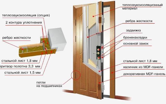 хорошая шумоизоляция для двери из стали
