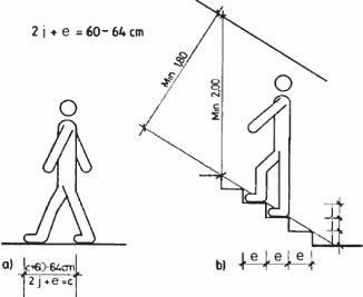 Как рассчитать лестницу, основные величины, особенности вычисления разных типов лестничных конструкций