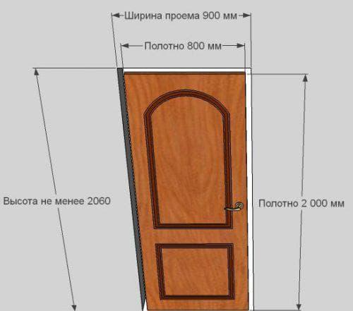 Размеры дверных коробок межкомнатных дверей