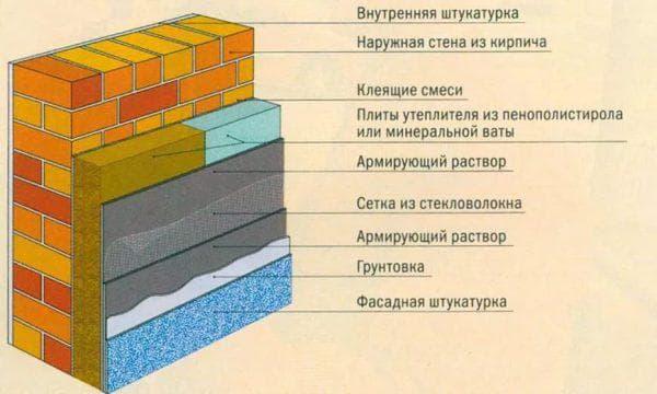 наружное утепление стен кирпичного дома