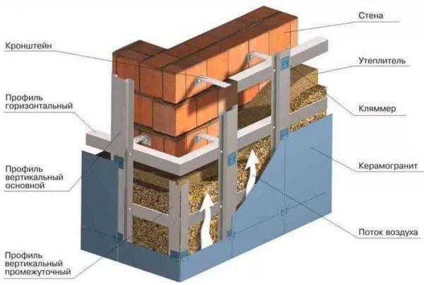 вентилируемый фасад для кирпичной стены