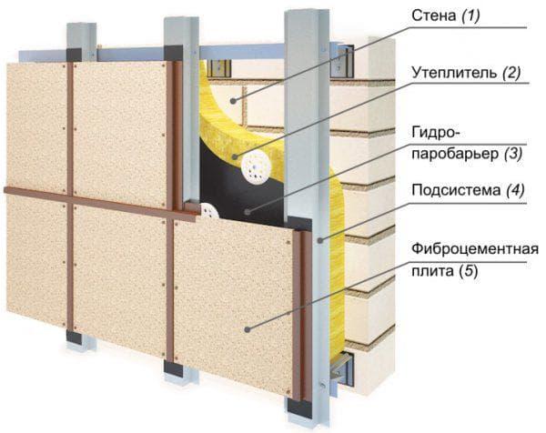 фиброцементные плиты для фасадов