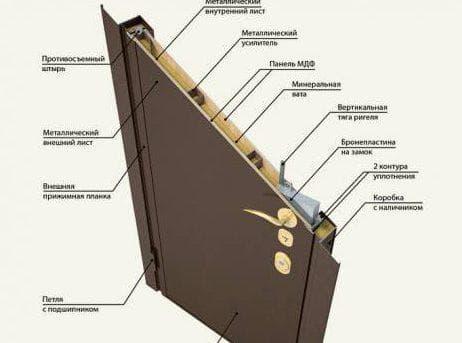 входная металлическая дверь для квартиры толщиной листа 2 мм