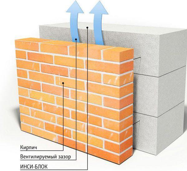 отделка облицовочным кирпичом фасада дома из газобетонных блоков